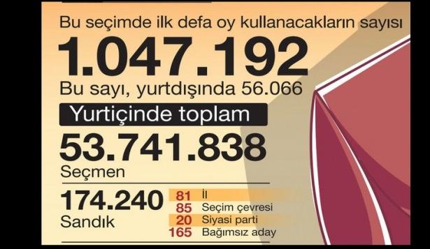 Sayılarla seçim 1