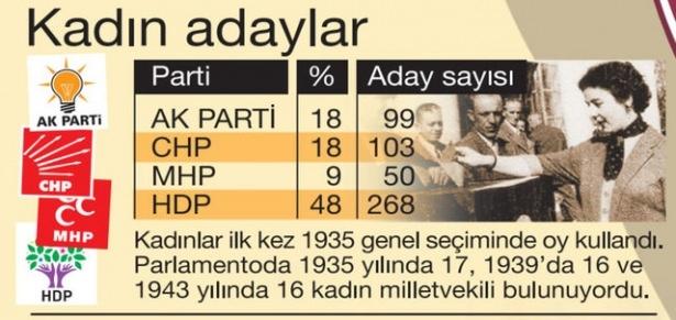 Sayılarla seçim 2