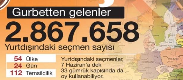 Sayılarla seçim 7