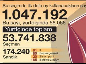Sayılarla seçim