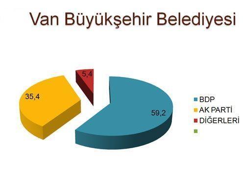 30 büyükşehirde son seçim anketi 12