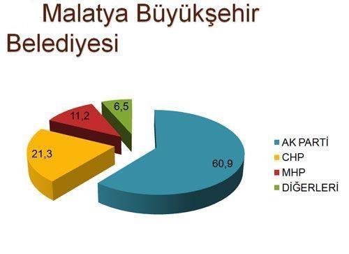 30 büyükşehirde son seçim anketi 13