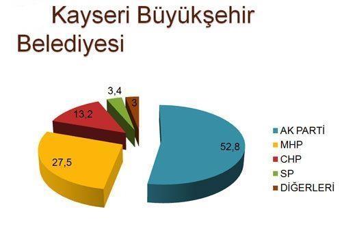 30 büyükşehirde son seçim anketi 14
