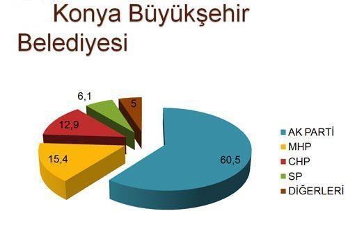 30 büyükşehirde son seçim anketi 15