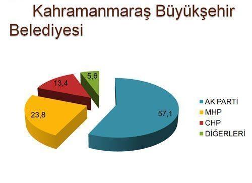 30 büyükşehirde son seçim anketi 16