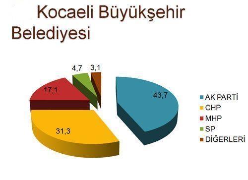 30 büyükşehirde son seçim anketi 17