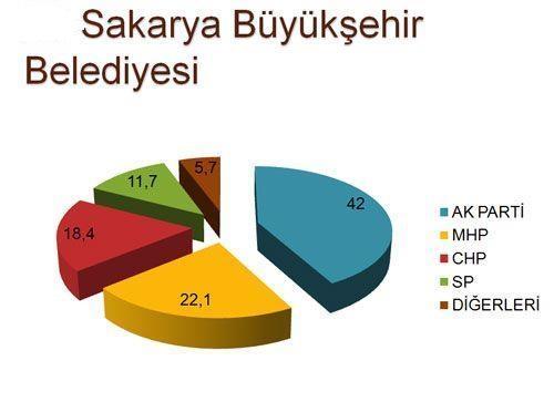 30 büyükşehirde son seçim anketi 18
