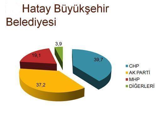 30 büyükşehirde son seçim anketi 19