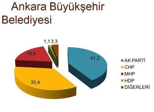 30 büyükşehirde son seçim anketi 2