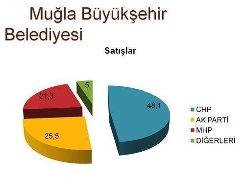 30 büyükşehirde son seçim anketi 24