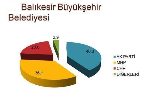 30 büyükşehirde son seçim anketi 26