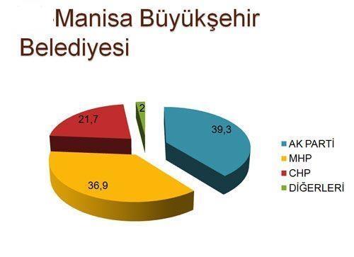 30 büyükşehirde son seçim anketi 27