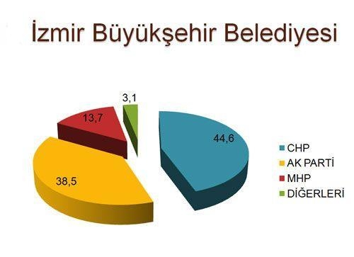 30 büyükşehirde son seçim anketi 3