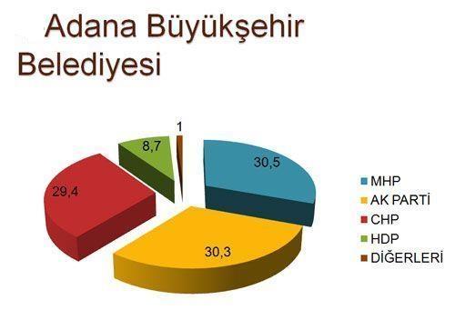 30 büyükşehirde son seçim anketi 4