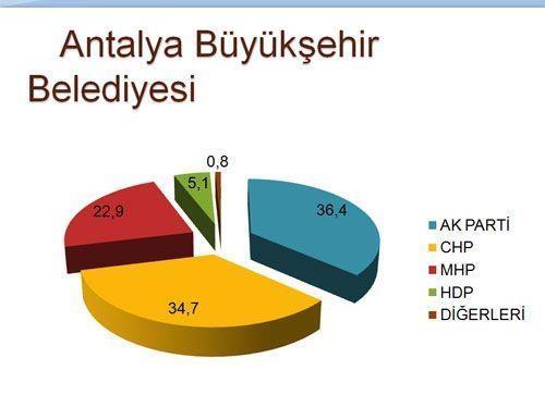 30 büyükşehirde son seçim anketi 5