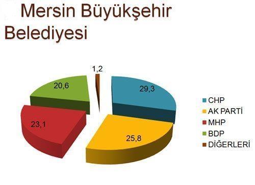 30 büyükşehirde son seçim anketi 6