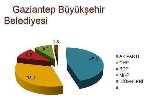 30 büyükşehirde son seçim anketi 7