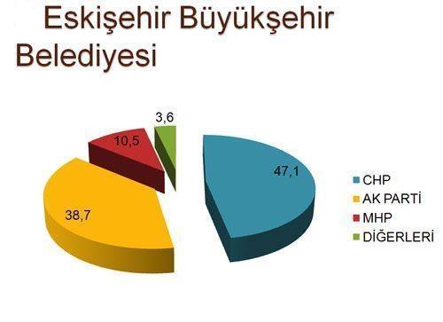 30 büyükşehirde son seçim anketi 8