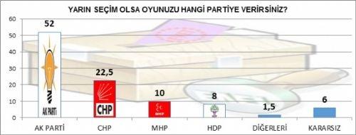 Bugün seçim olsa AK Parti rekor kırıyor! 2