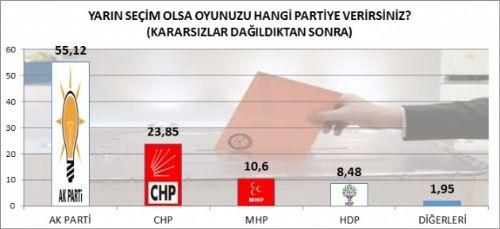 Bugün seçim olsa AK Parti rekor kırıyor! 3