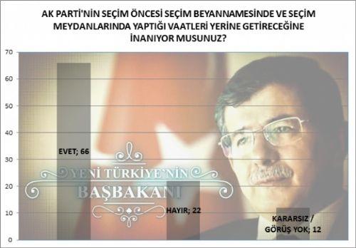 Bugün seçim olsa AK Parti rekor kırıyor! 4
