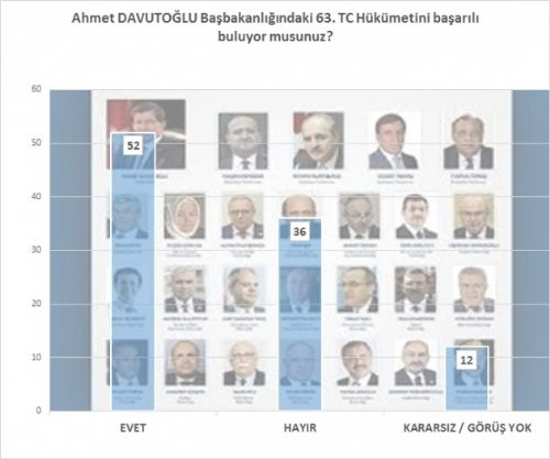 Bugün seçim olsa AK Parti rekor kırıyor! 5