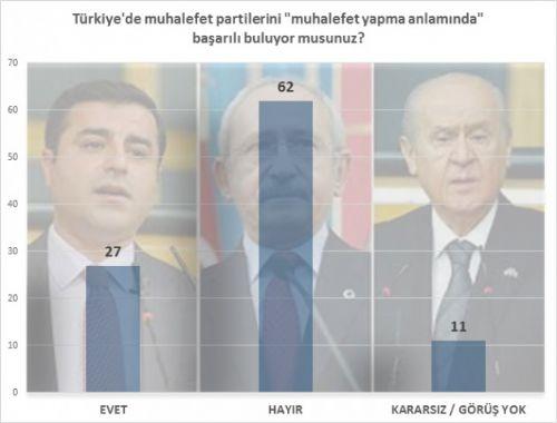 Bugün seçim olsa AK Parti rekor kırıyor! 6