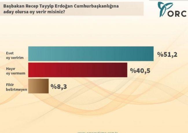 ORC'den çarpıcı Cumhurbaşkanlığı anketi 2