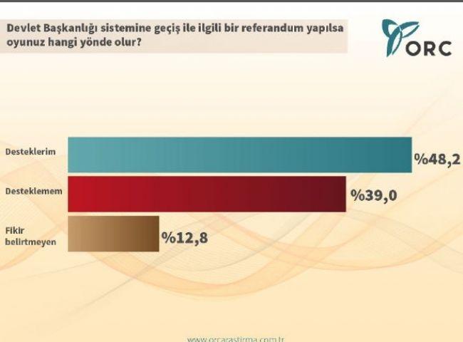 ORC'den çarpıcı Cumhurbaşkanlığı anketi 3