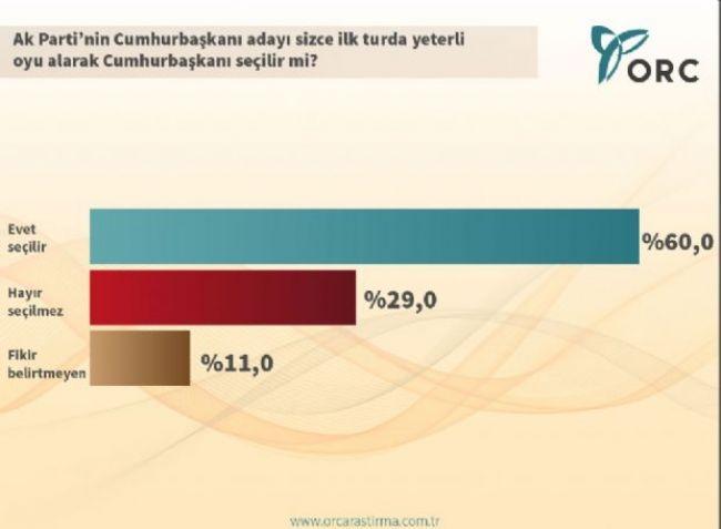 ORC'den çarpıcı Cumhurbaşkanlığı anketi 4