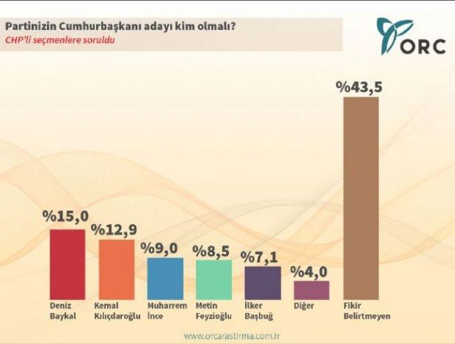 ORC'den çarpıcı Cumhurbaşkanlığı anketi 5