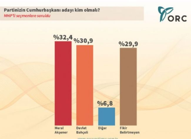ORC'den çarpıcı Cumhurbaşkanlığı anketi 6