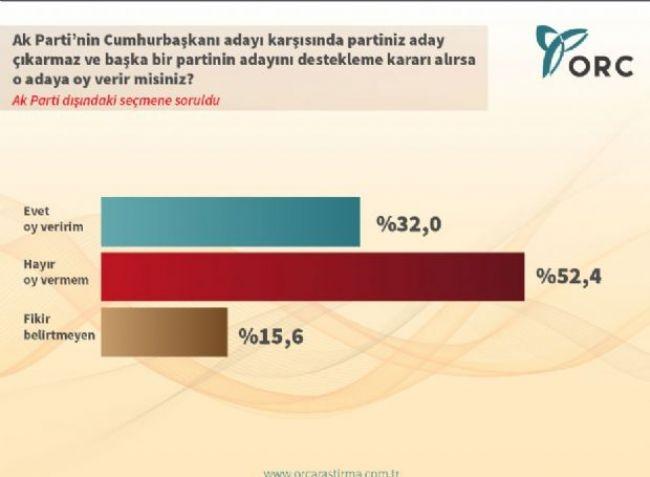 ORC'den çarpıcı Cumhurbaşkanlığı anketi 7