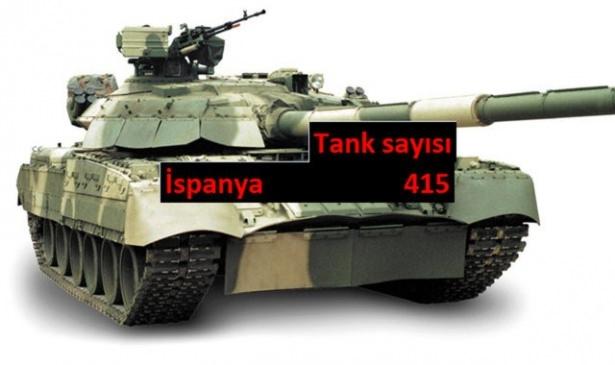 Hangi ülkede kaç tank var? 15