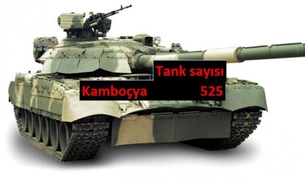 Hangi ülkede kaç tank var? 20
