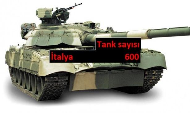 Hangi ülkede kaç tank var? 24