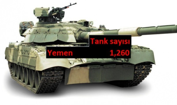 Hangi ülkede kaç tank var? 33