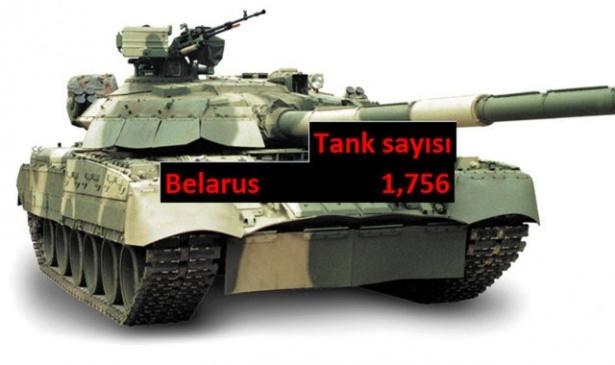 Hangi ülkede kaç tank var? 36
