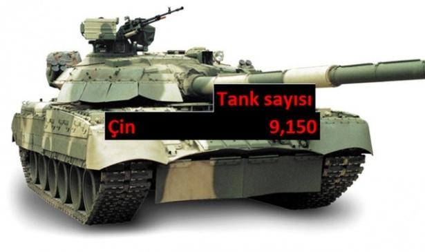 Hangi ülkede kaç tank var? 50