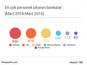 Hangi banka kaç personel çıkardı?