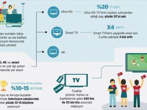 Televizyon satışlarına 'milli' doping