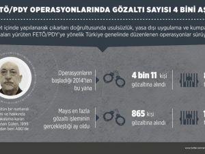 FETÖ/PDY operasyonlarında gözaltı sayısı 4 bini aştı
