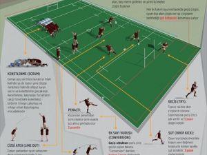 Mücadele ve dayanıklılık sporu: Ragbi