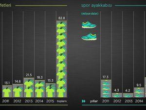 Spor aşkına 5 yılda 138 milyon dolarlık ithalat