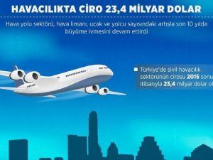 Havacılıkta ciro 23,4 milyar dolara ulaştı