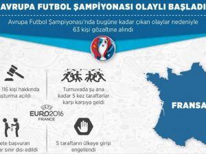 EURO 2016 olaylı başladı
