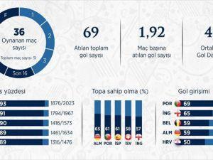EURO 2016 grup maçlarında öne çıkanlar