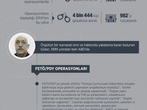 FETÖ/PDY operasyonlarında geçen ay 433 kişiye gözaltı