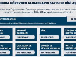 Kamuda Görevden Alınanların Sayısı 50 Bini Aştı