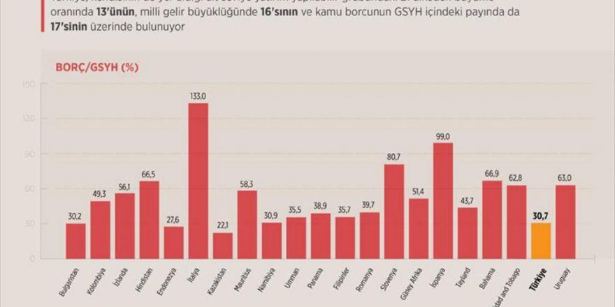 Ekonomik Göstergeler 'Yatırım Yapılabilir' Seviyeyi Destekliyor